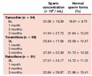 desequilibre sperme nolvadex tamoxifene