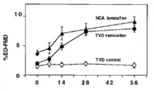 desequilibre nolvadex tamoxifene sang